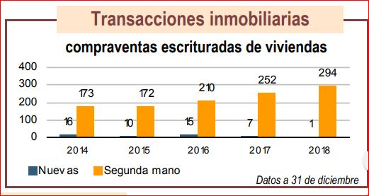 Ribera Alta, ventas de pisos
