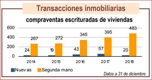 Alcira, Valencia, chalets y pisos vendidos
